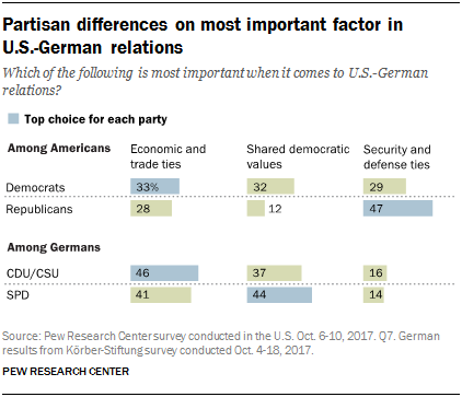 Chart showing that partisan differences exist on most important factor in U.S.-German relations
