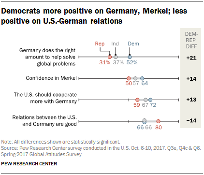 Chart showing that Democrats are more positive on Germany and Merkel and less positive on U.S.-German relations