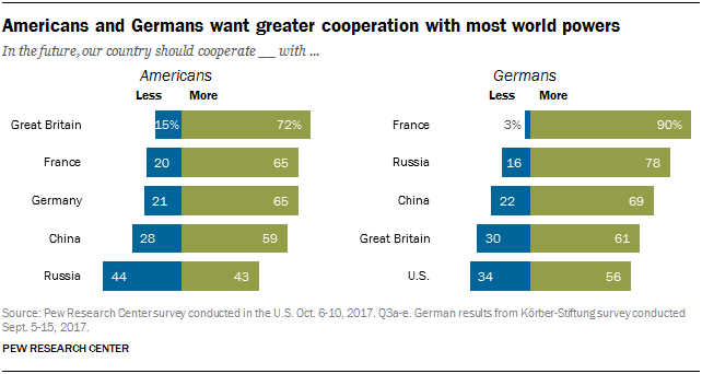 Chart showing that Americans and Germans want greater cooperation with most world powers