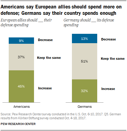 Chart showing that Americans say European allies should spend more on defense, and Germans say their country spends enough