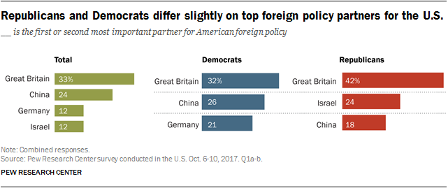 Republicans and Democrats differ slightly on top foreign policy partners for the U.S.