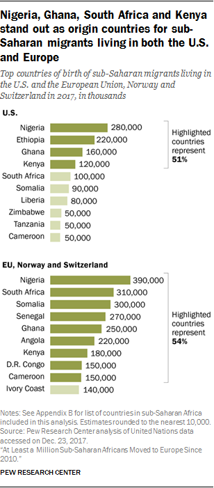 Nigeria, Ghana, South Africa and Kenya stand out as origin countries for sub-Saharan migrants living in both the U.S. and Europe