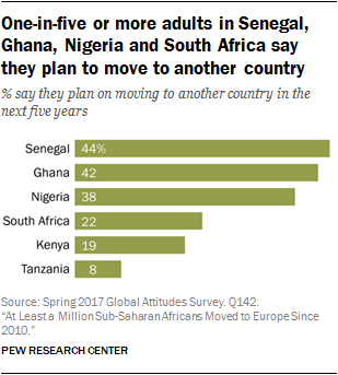 One-in-five or more adults in Senegal, Ghana, Nigeria and South Africa say they plan to move to another country