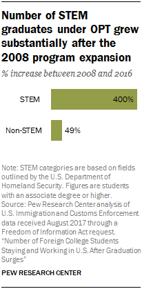 Chart showing that the number of STEM graduates under OPT grew substantially after the 2008 program expansion