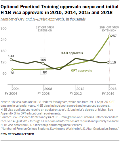 Chart showing that Optional Practical Training approvals surpassed initial H-1B visa approvals in 2010, 2014, 2015 and 2016