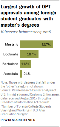 Chart showing that the largest growth of OPT approvals was among foreign student graduates with master's degrees