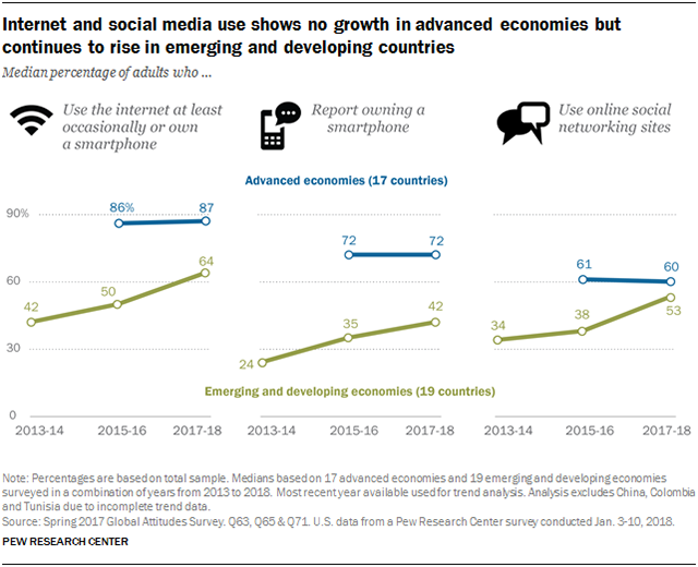 Charts showing that internet and social media use shows no growth in advanced economies but continues to rise in emerging and developing countries.