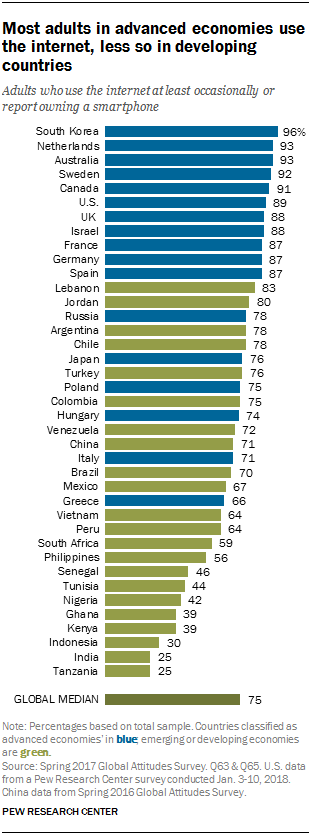 Chart showing that most adults in advanced economies use the internet, less so in developing countries.
