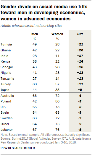Table showing that the gender divide on social media use tilts toward men in developing economies and towards women in advanced economies.