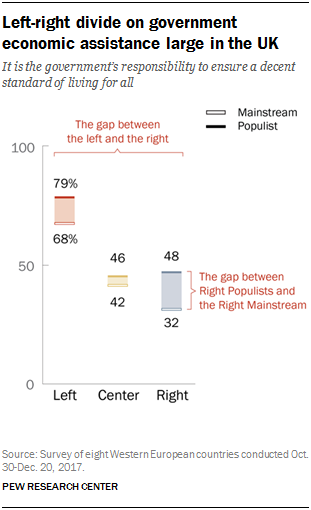 Chart showing that the left-right divide on government economic assistance is large in the UK.
