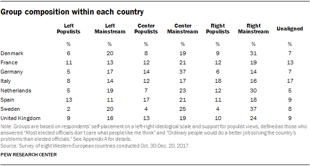 Table showing the political group composition within each country.