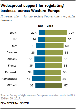 Chart showing widespread support for regulating business across Western Europe.