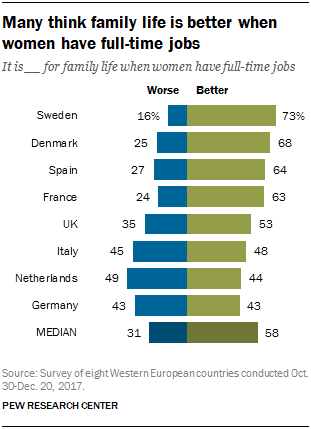 Chart showing that many think family life is better when women have full-time jobs.