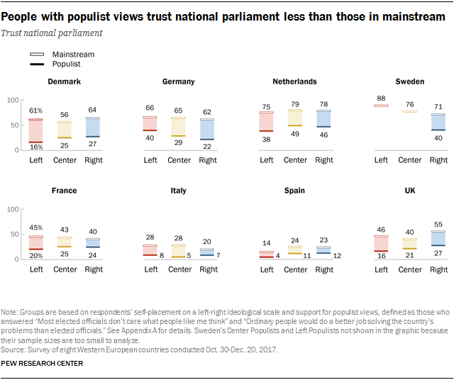 Charts showing that people with populist views trust national parliament less than those in mainstream.