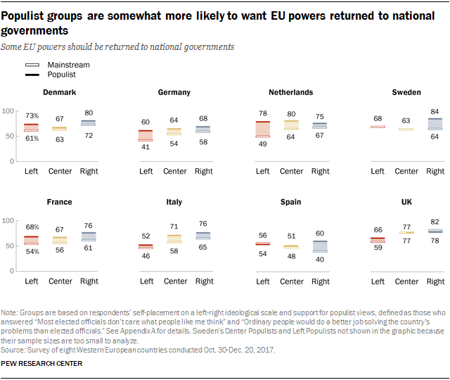 Charts showing that populist groups are somewhat more likely to want EU powers returned to national governments.