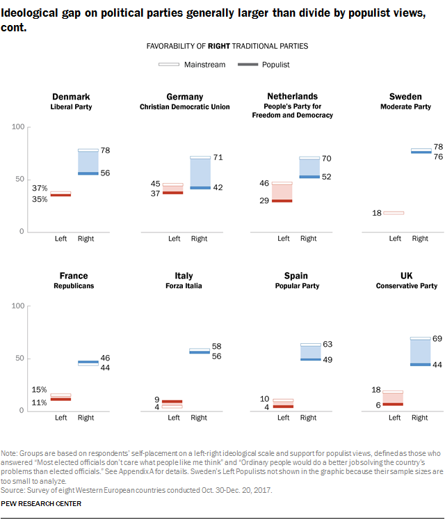 Charts showing that the ideological gap on political parties is generally larger than divide by populist views.