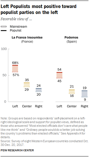 Chart showing that Left Populists are most positive toward populist parties on the left.