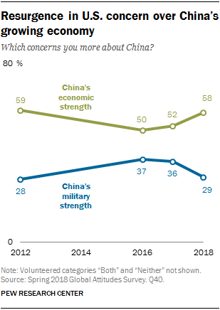 Line chart showing that there is a resurgence in U.S. concern over China's growing economy.