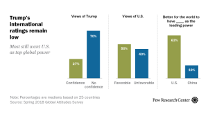 America's international image continues to suffer | Pew ...