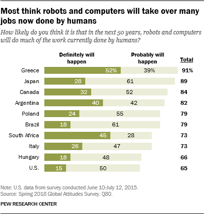 Chart showing that most think robots and computers will take over many jobs now done by humans.