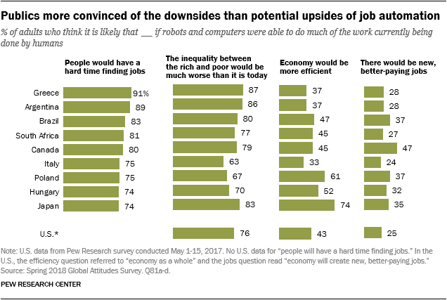 Charts showing that publics more convinced of the downsides than potential upsides of job automation.