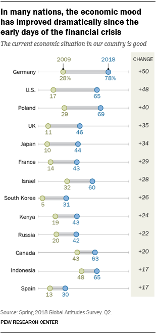 A dot-plot chart showing that In many nations, the economic mood has improved dramatically since the early days of the financial crisis