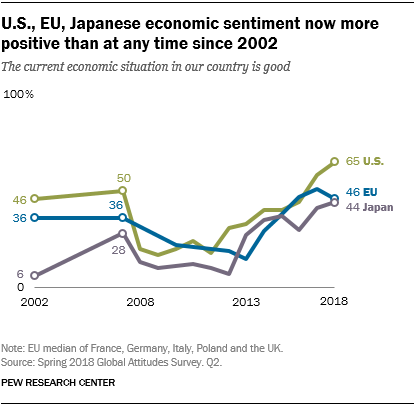 A time-series chart showing that in the U.S., the EU, and Japan economic sentiment now more positive than at any time since 2002