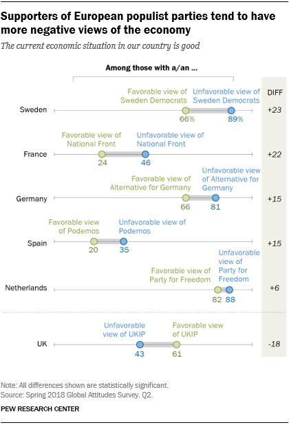 A dot-plot chart showing that supporters of European populist parties tend to have more negative views of the economy