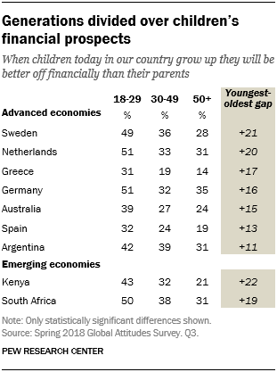 A table showing generational differences in advanced and emerging economies over children's financial prospects