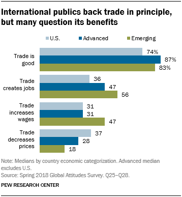 Chart showing that international publics back trade in principle, but many question its benefits.