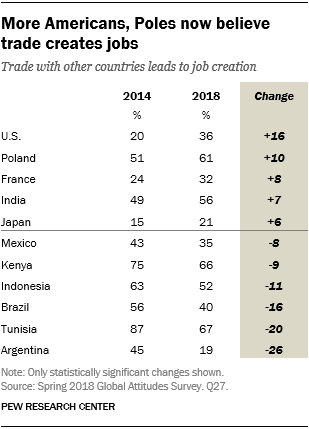 Table showing that more Americans and Poles now believe trade creates jobs.