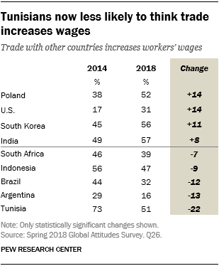 Table showing that Tunisians are now less likely to think trade increases wages.