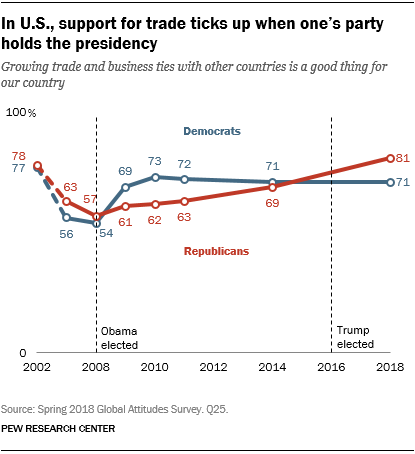 Line chart showing that in the U.S., support for trade ticks up when one's party holds the presidency.