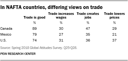 Table showing that in NAFTA countries, there are differing views on trade.