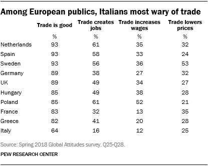 Table showing that among European publics, Italians are most wary of trade.