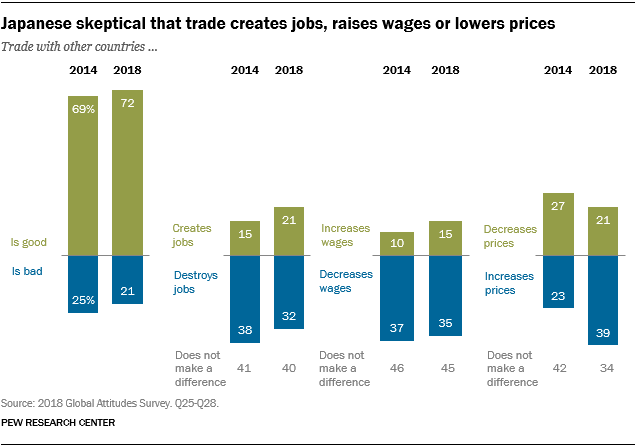 Chart showing that the Japanese are skeptical that trade creates jobs, raises wages or lowers prices.