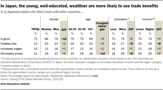 Table showing that in Japan, the young, well-educated and wealthier are more likely to see trade benefits.