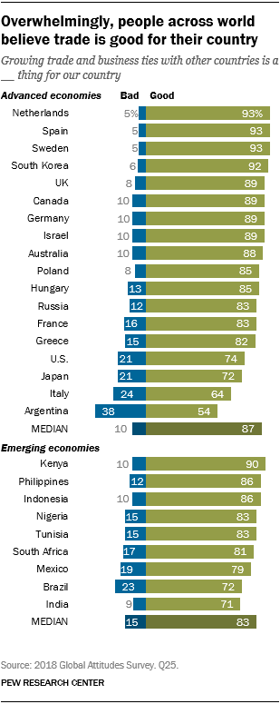 Chart showing that overwhelmingly, people across the world believe trade is good for their country.
