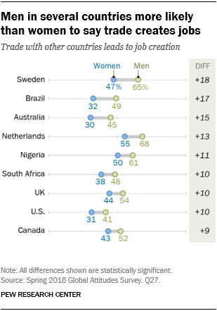 Chart showing that men in several countries are more likely than women to say trade creates jobs.