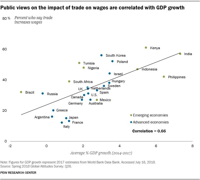 Chart showing that public views on the impact of trade on wages are correlated with GDP growth.