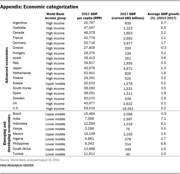 """For this report we grouped countries into two economic categories: """"advanced"""" and """"emerging and developing."""" This table shows how the countries were categorized."""
