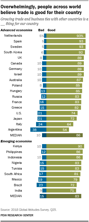 Chart showing that overwhelmingly, people across the world believe trade is good for their country