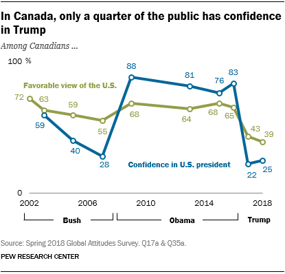 Line chart showing that in Canada, only a quarter ofthe public has confidence in Trump.