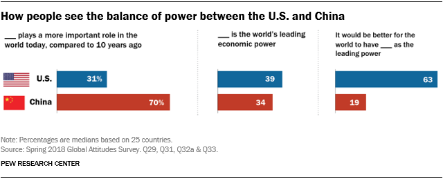Chart showing how people see the balance of power between the U.S. and China.