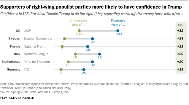 Chart showing that supporters of right-wing populist parties are more likely to have confidence in Trump.