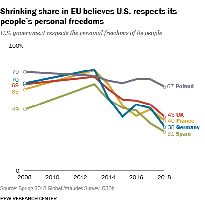 Line chart showing that a shrinking share in the EU believes U.S. respects its people's personal freedoms.