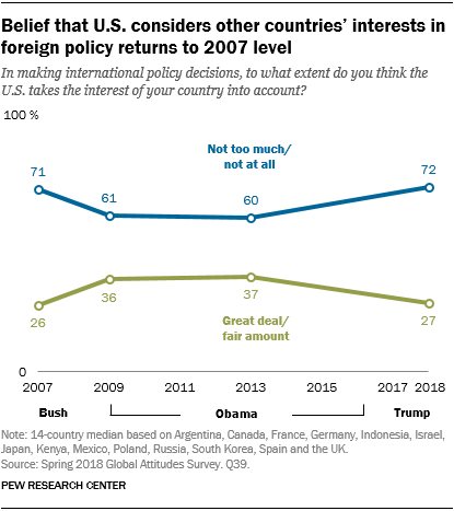 Chart showing the belief that the U.S. considers other countries' interests in foreign policy has returned to its 2007 level.