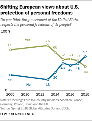 Line chart showing that European views about U.S. protection of personal freedoms are shifting.