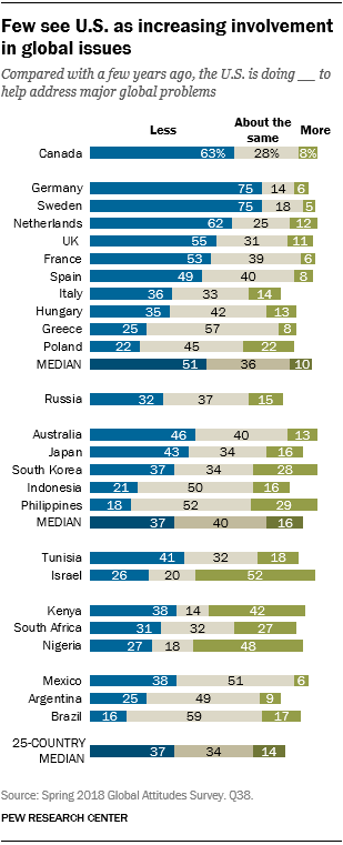 Chart showing that few see the U.S. as increasing its involvement in global issues.