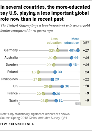 Chart showing that in several countries, the more-educated say the U.S. is playing a less important global role now than in recent past.